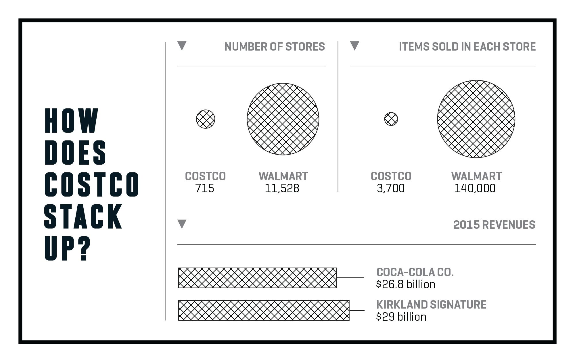market structure of costco Costco is the largest warehouse retailer in the world, generating more than $100 billion in revenues the retailer attracts customers with its low prices, good quality private label brands.