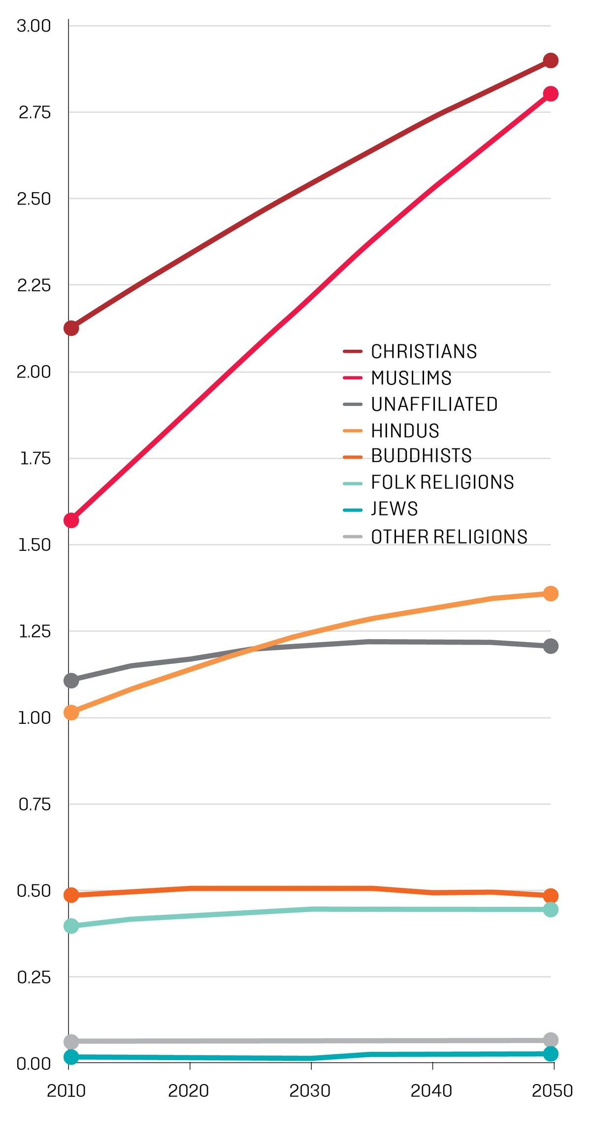 Heres Looking At You - Major world religions by population