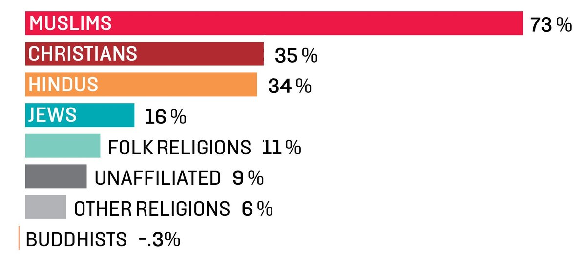 Heres Looking At You - World population as per religion